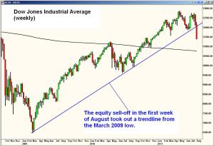 Scary chart-looks like the 2007-2008 crash.