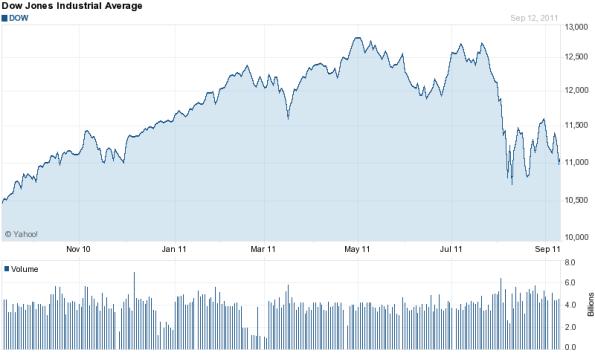 Sept. 2010 to Sept. 2011